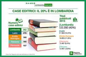 Editoria da record, in Italia una copia stampata su due è Lombarda